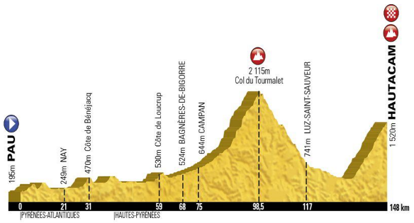 etape-du-tour-2014-route-profile